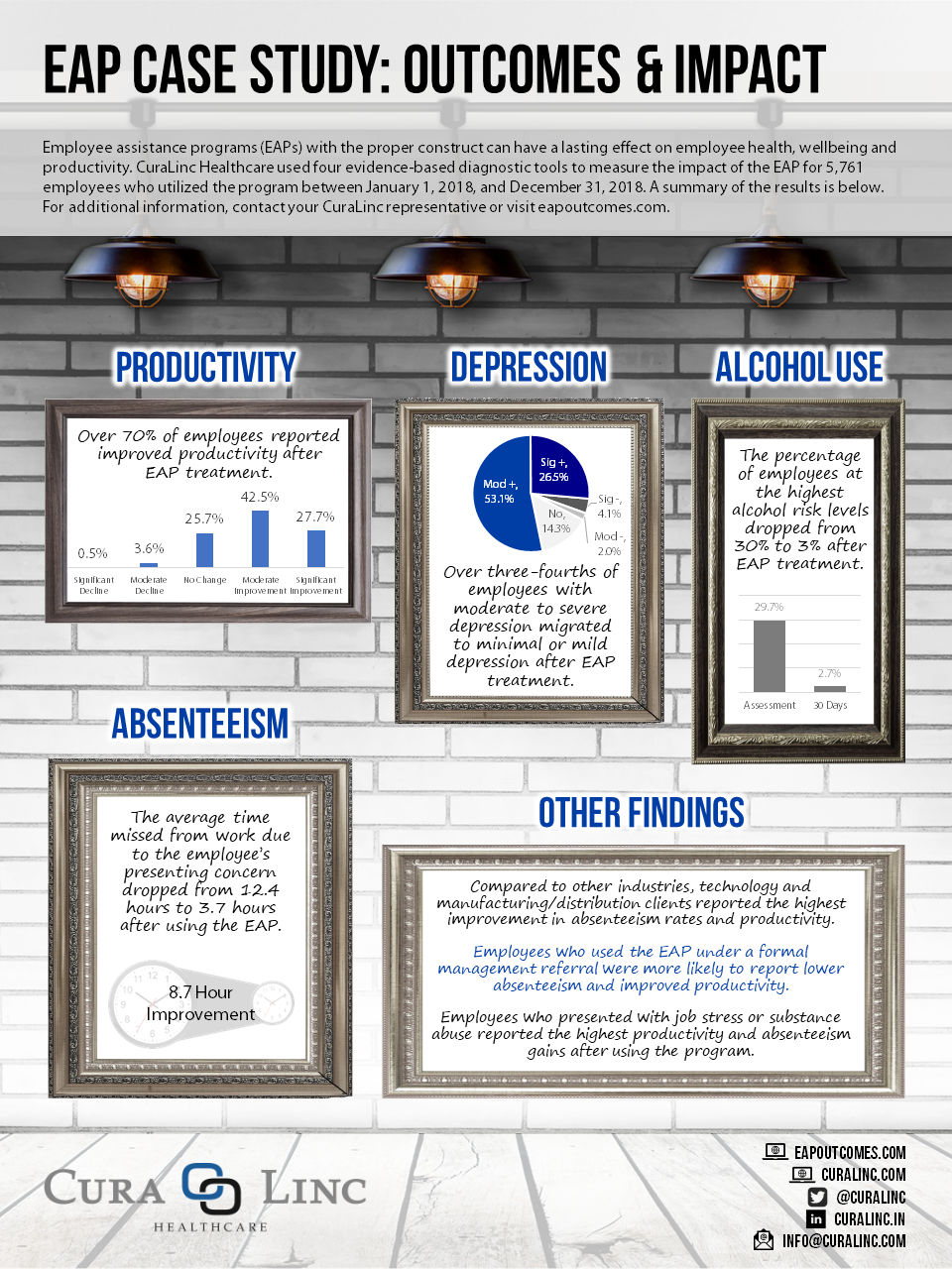 image of CuraLinc's annual case study, 'Outcomes and Impact'.