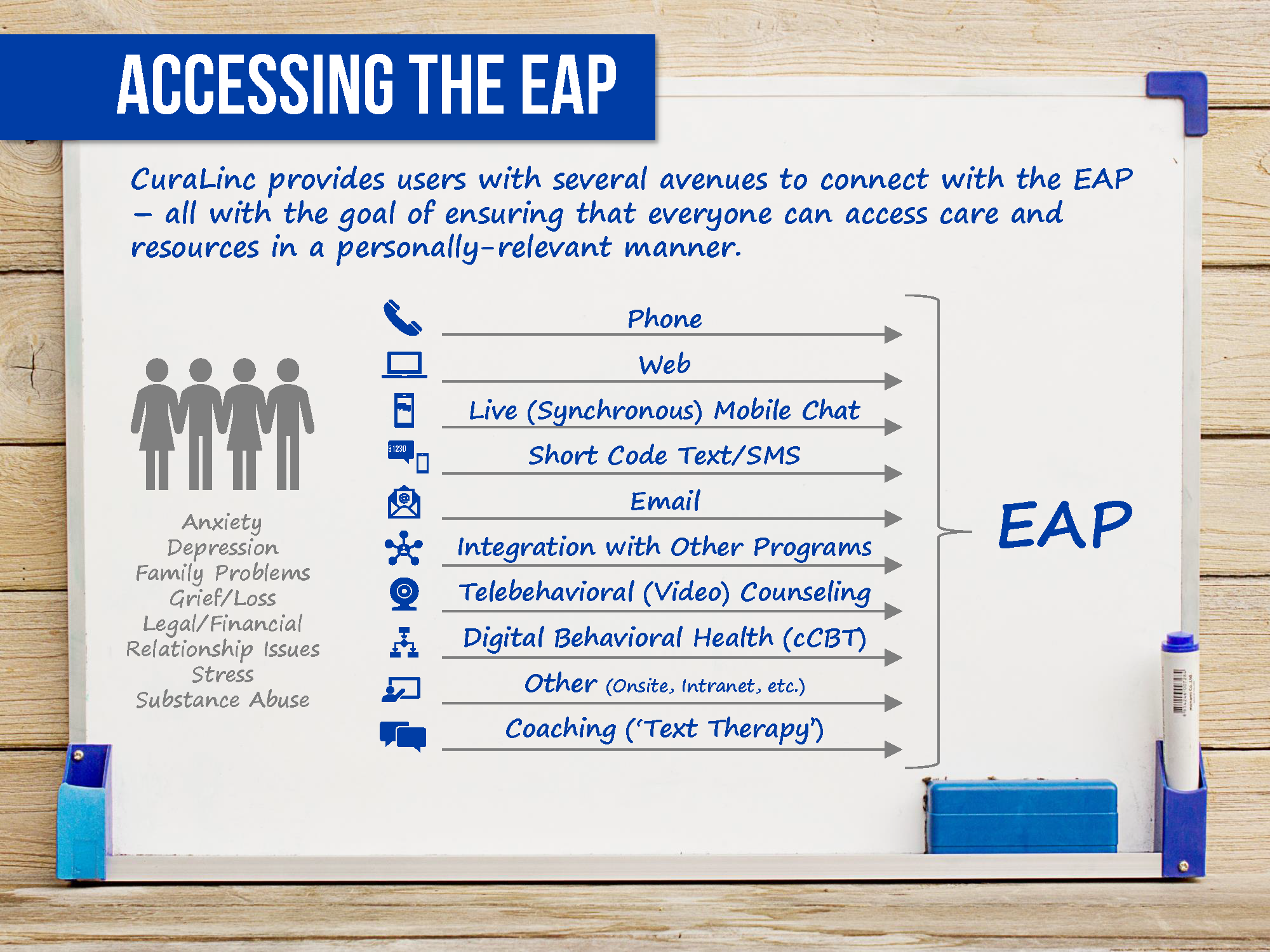 whiteboard showing how to access the EAP